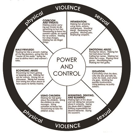 Diagram of behavior of a non-healthy, violent relationship.